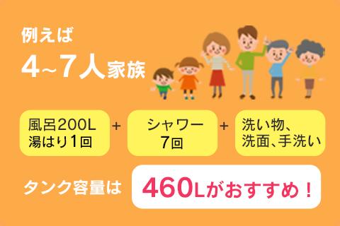 4〜7人家族の場合